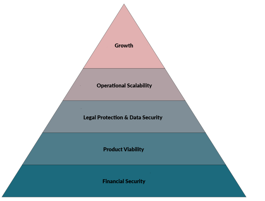Maslow's Hierarchy of Business Needs